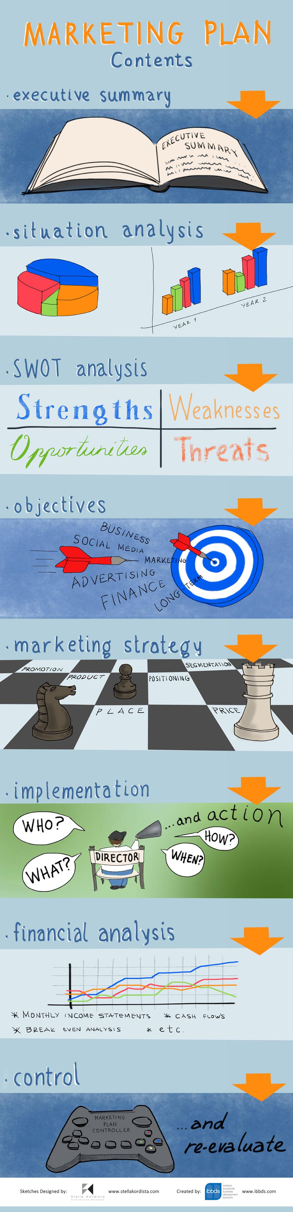Marketing Plan Infographic