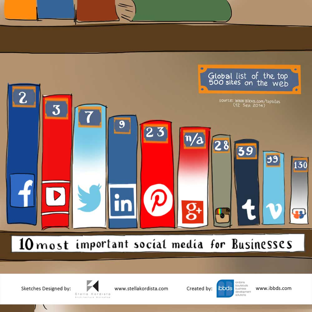 10 Most Important Social Media For Businesses Infographic