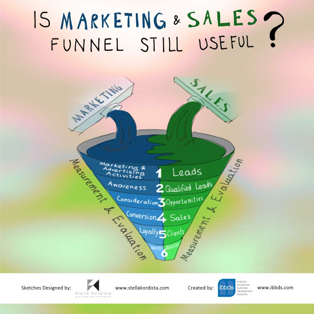 Is Marketing And Sales Funnel Still Useful?