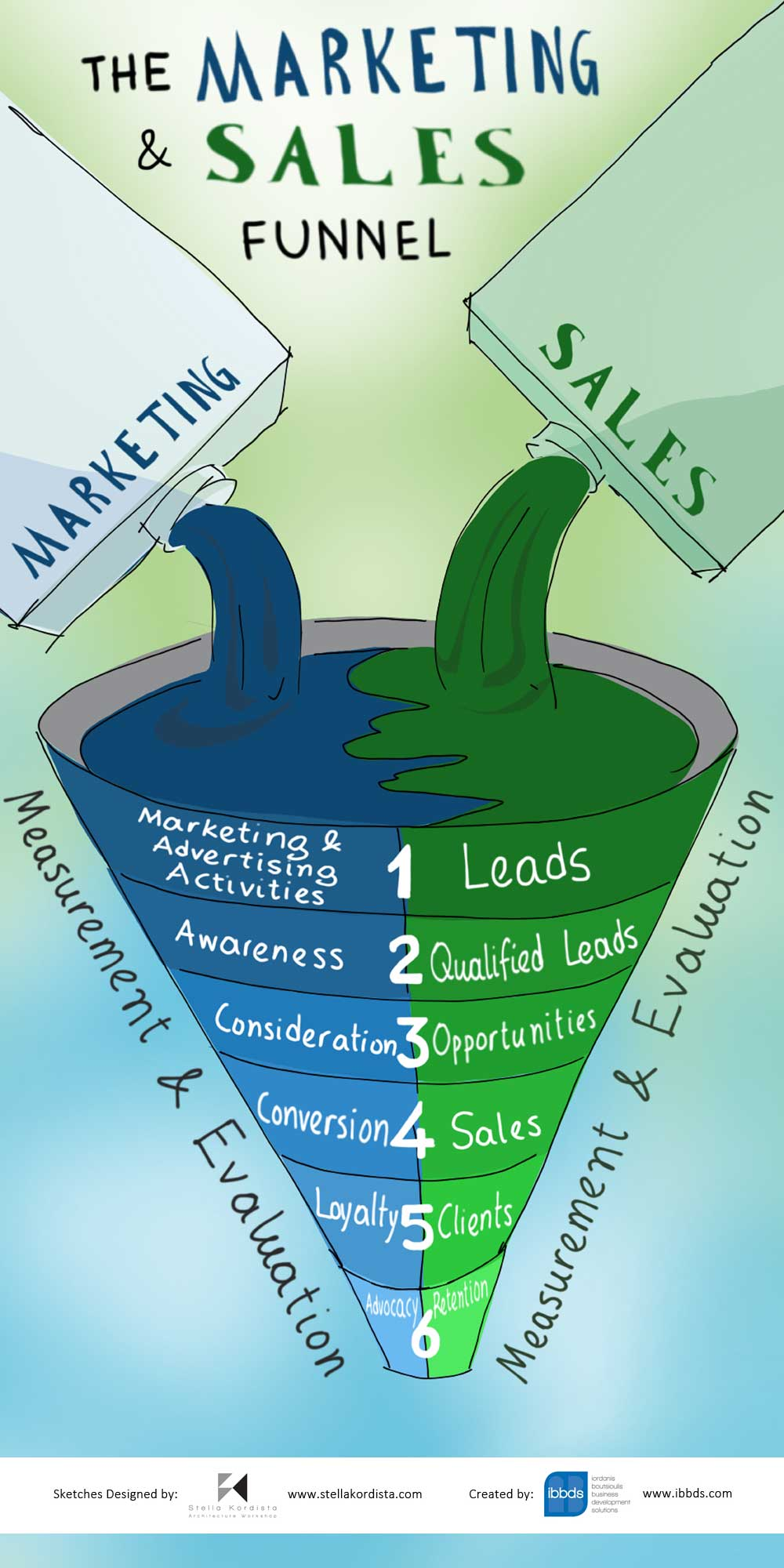 The Marketing And Sales Funnel Infographic
