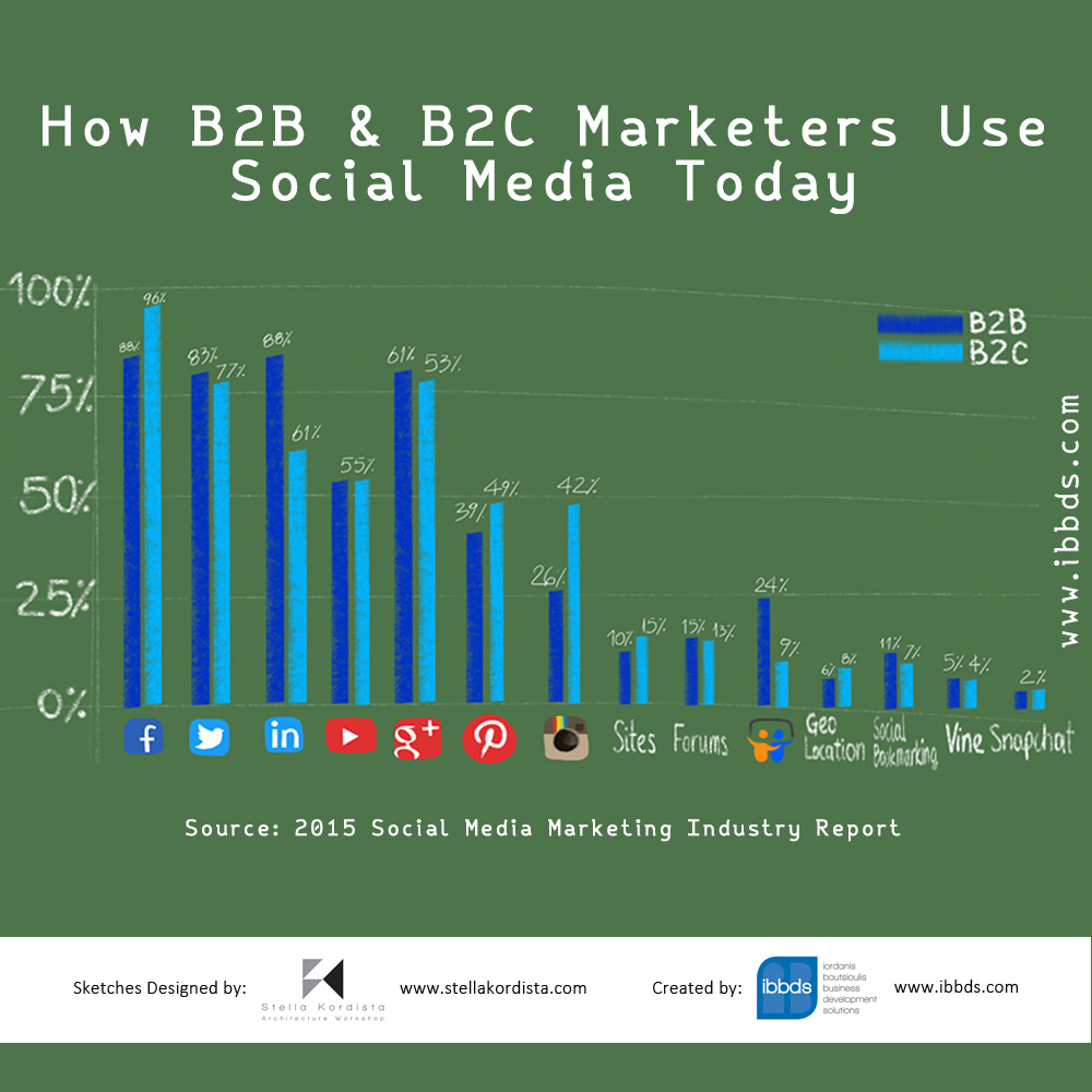 How B2B & B2C Marketers Use Social Media Today Infographic