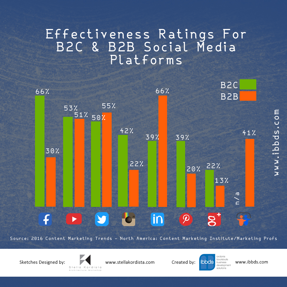 Effectiveness Ratings For B2C & B2B Social Media Platforms Infographic