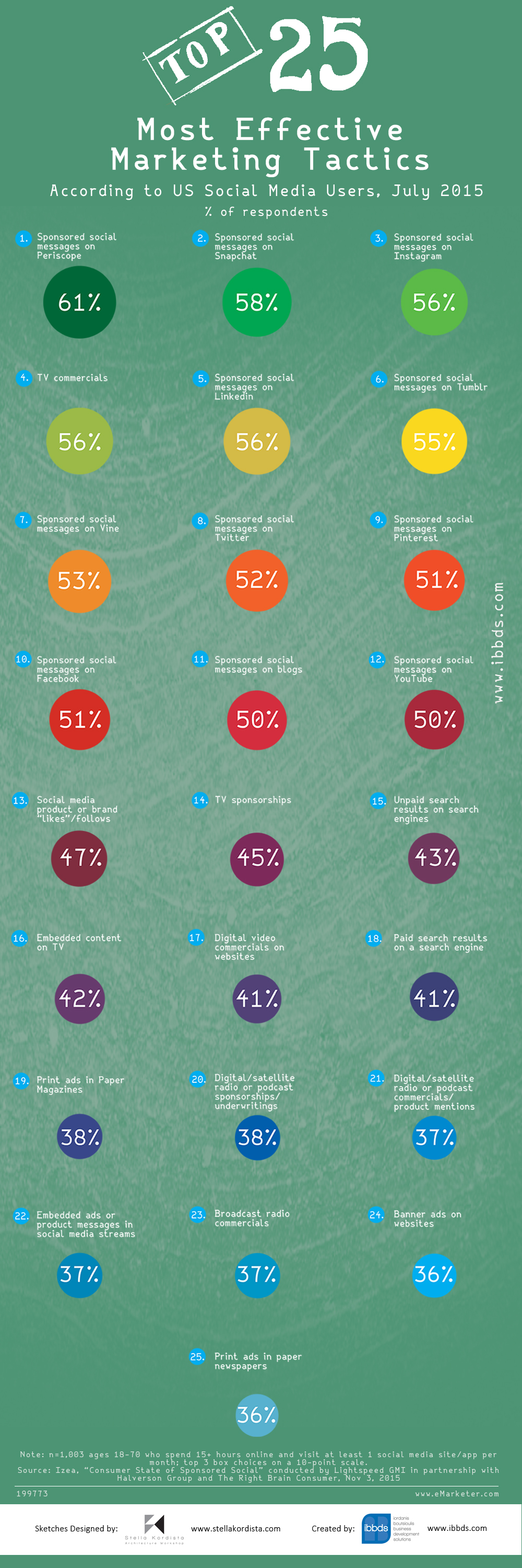 Top 25 Most Effective Marketing Tactics According to US Social Media Users Infographic