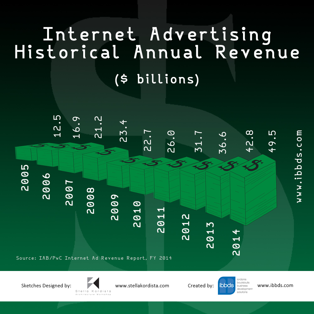 Internet Advertising Historical Annual Revenue Infographic