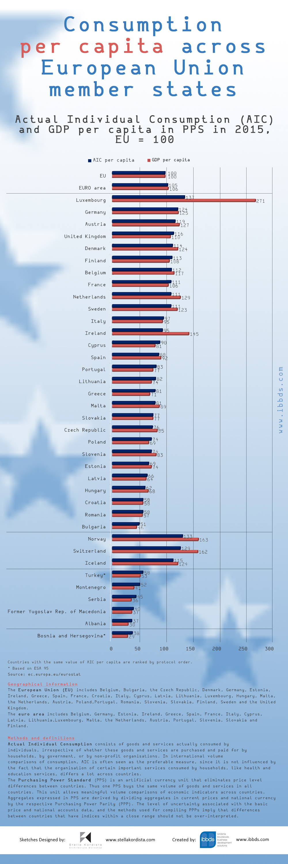 Consumption Per Capita Across European Union Member States Infographic