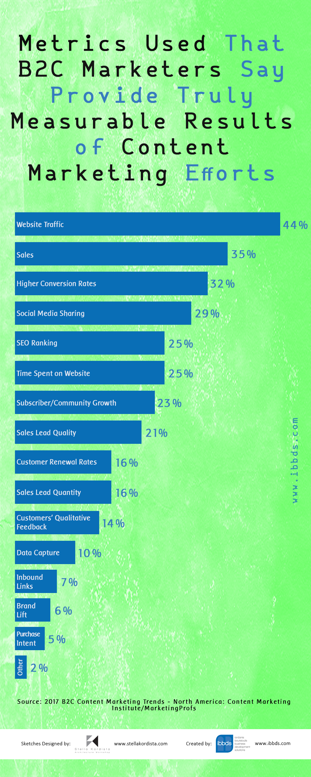 Metrics Used That BTC Marketers Say Provide Truly Measurable Results of Content Marketing Efforts, Infographic by ibbds