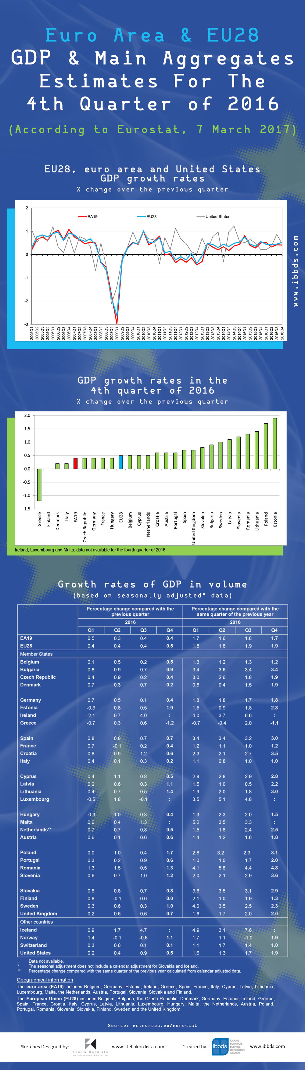 GDP and Main Aggregates Estimates For The Fourth Quarter of 2016 Infographic by ibbds