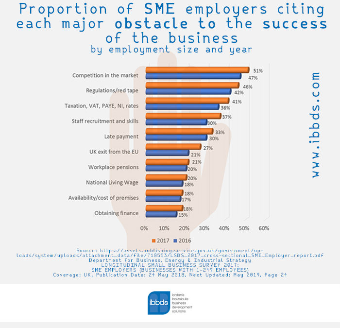 UK SME employers citing each major obstacle to the success of the business, Infographic by ibbds