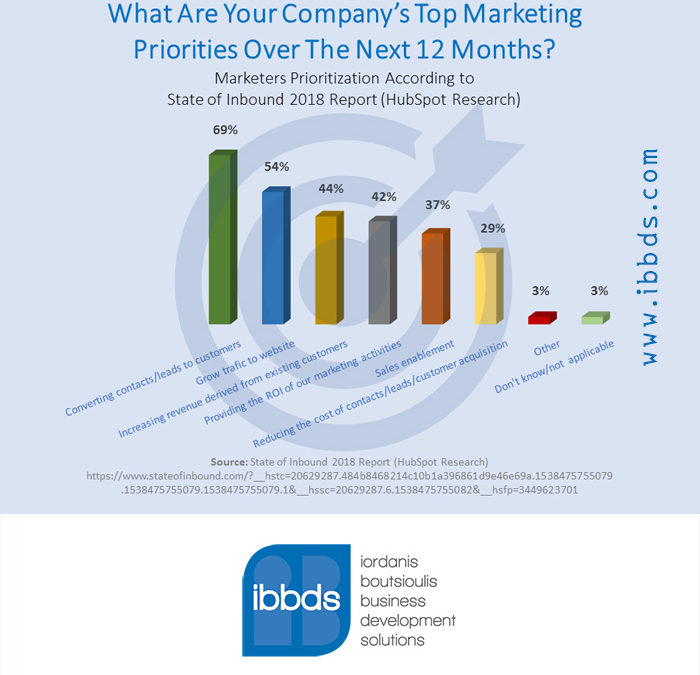 What are your company's top marketing priorities over the next 12 months? Infographic by ibbds