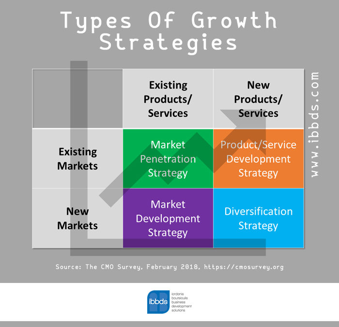 Types of Growth Strategies, Infographic by ibbds