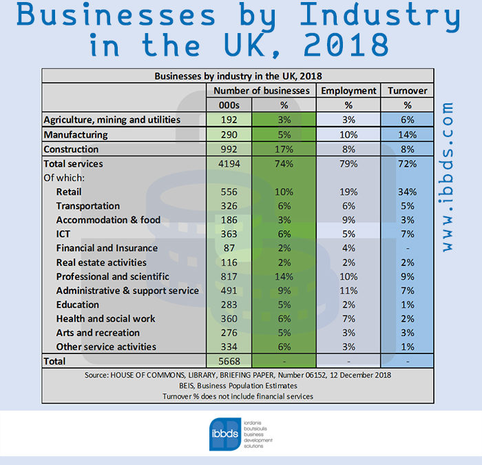 Businesses by Industry in the UK, 2018, Infographic by ibbds