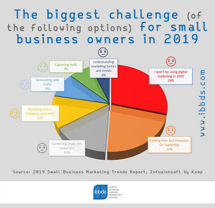 The biggest challenge (of the following options) for small business owners in 2019, Infographic by ibbds