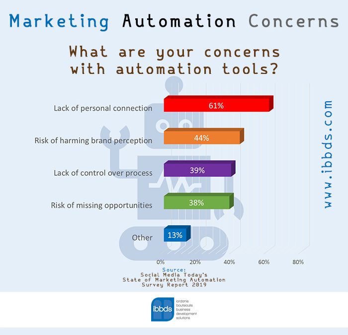 Marketing Automation Concerns, Infographic by ibbds