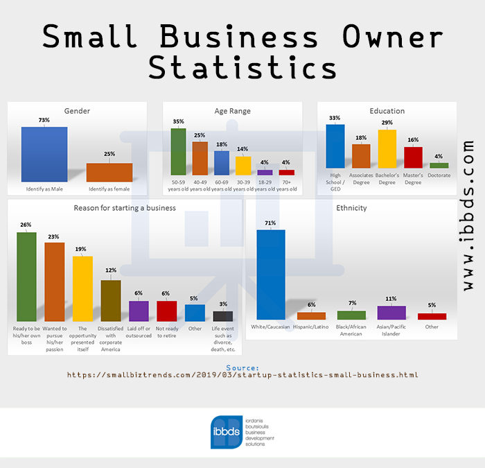 Small Business Owner Statistics, Infographic by ibbds