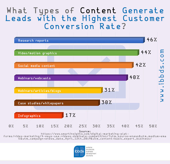 Types of Content that Generate Leads with the Highest Customer Conversion Rate, Infographic by ibbds
