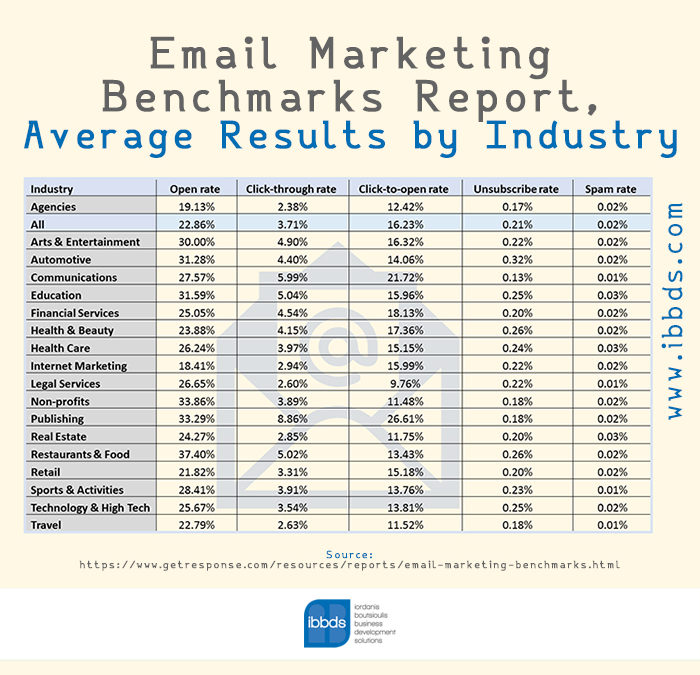 Email Marketing Average Results by Industry, Infographic by ibbds
