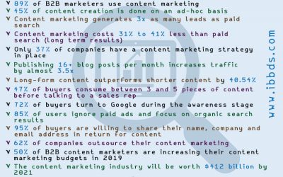 Significant BTB Content Marketing Statistics in 2019, Infographic by ibbds